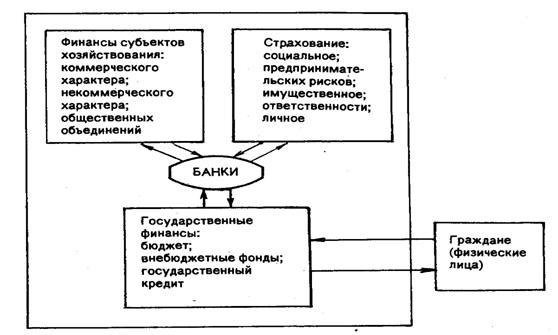 Рис 9 структура финансовой системы